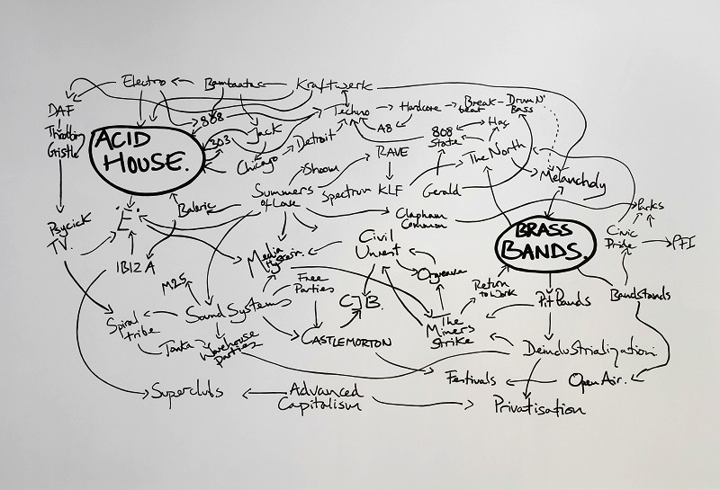 Jeremy Deller, The History of the World, 1997-2004